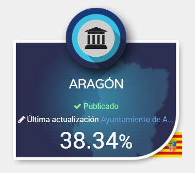 Los Ayuntamientos Aragoneses  suspenden en Transparencia Pública según Dyntra