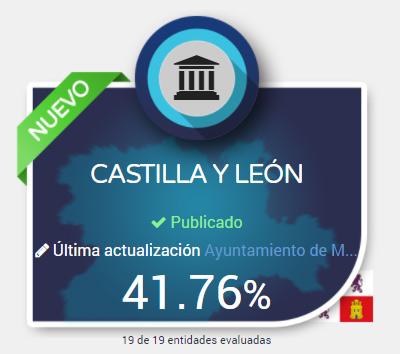 Los Ayuntamientos de Castilla y León  no aprueban en Transparencia Pública según Dyntra