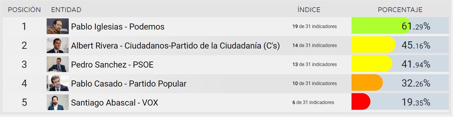 Pablo Iglesias, el candidato líder en Transparencia según el último informe DYNTRA